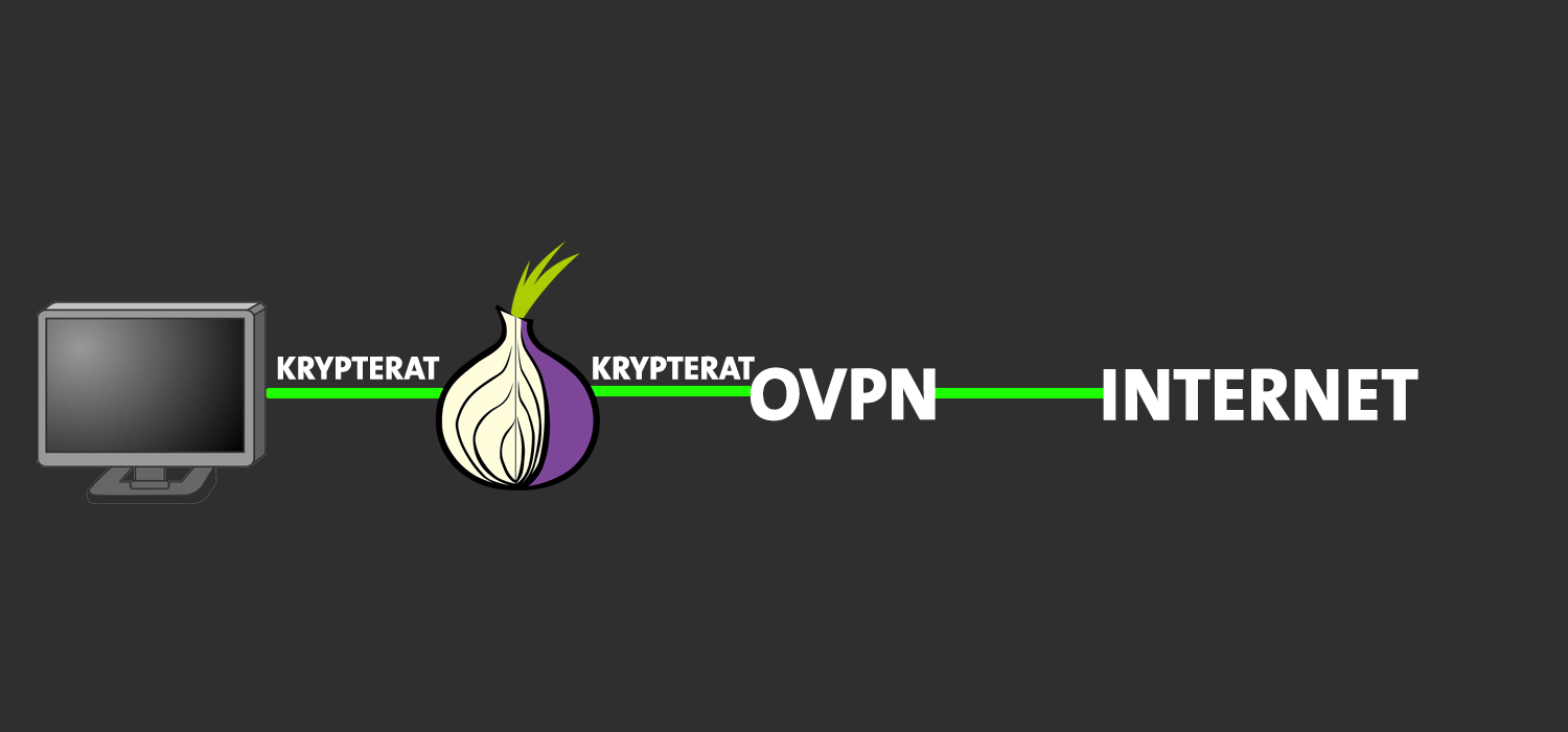 Use VPN with Tor to become more anonymous | OVPN com