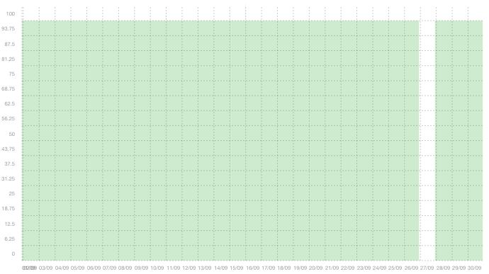 SQL01 - Sammanfattning av upptid i september