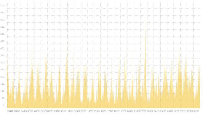 VPN01 - Sammanfattning av trafiktoppar i september