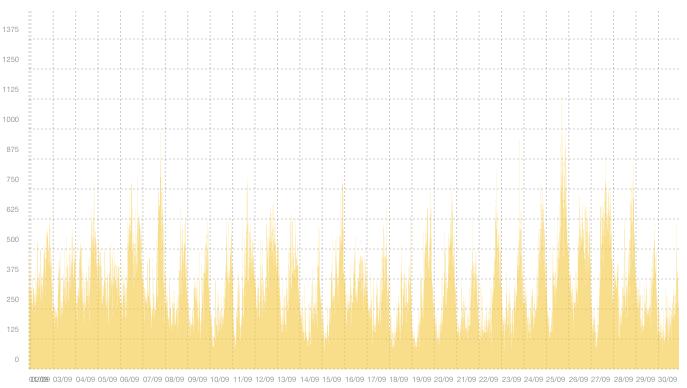 VPN02 - Sammanfattning av trafiktoppar i september