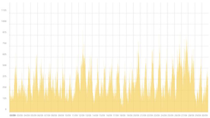 VPN03 - Sammanfattning av trafiktoppar i september