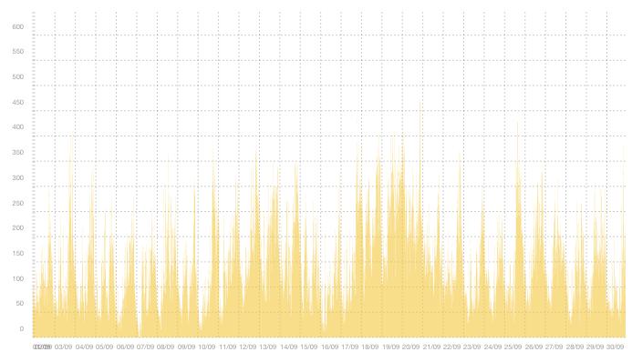 VPN08 - Sammanfattning av trafiktoppar i september