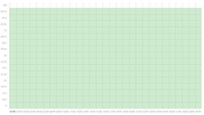 WEB01 - Sammanfattning av upptid i september