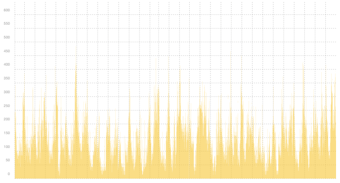 VPN02 - Summary of traffic spikes in December