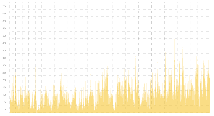 VPN03 - Summary of traffic spikes in December