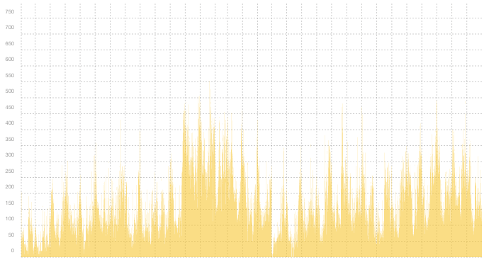 VPN04 - Summary of traffic spikes in December