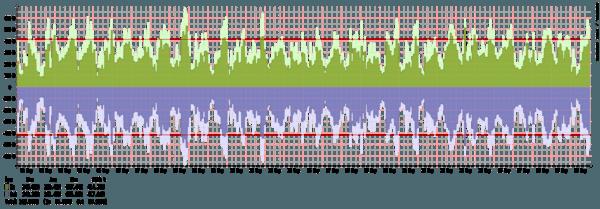 Frankfurt - Summary of traffic spikes in September