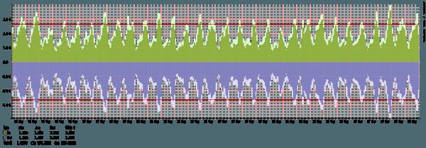 Malmö - Summary of traffic spikes in September